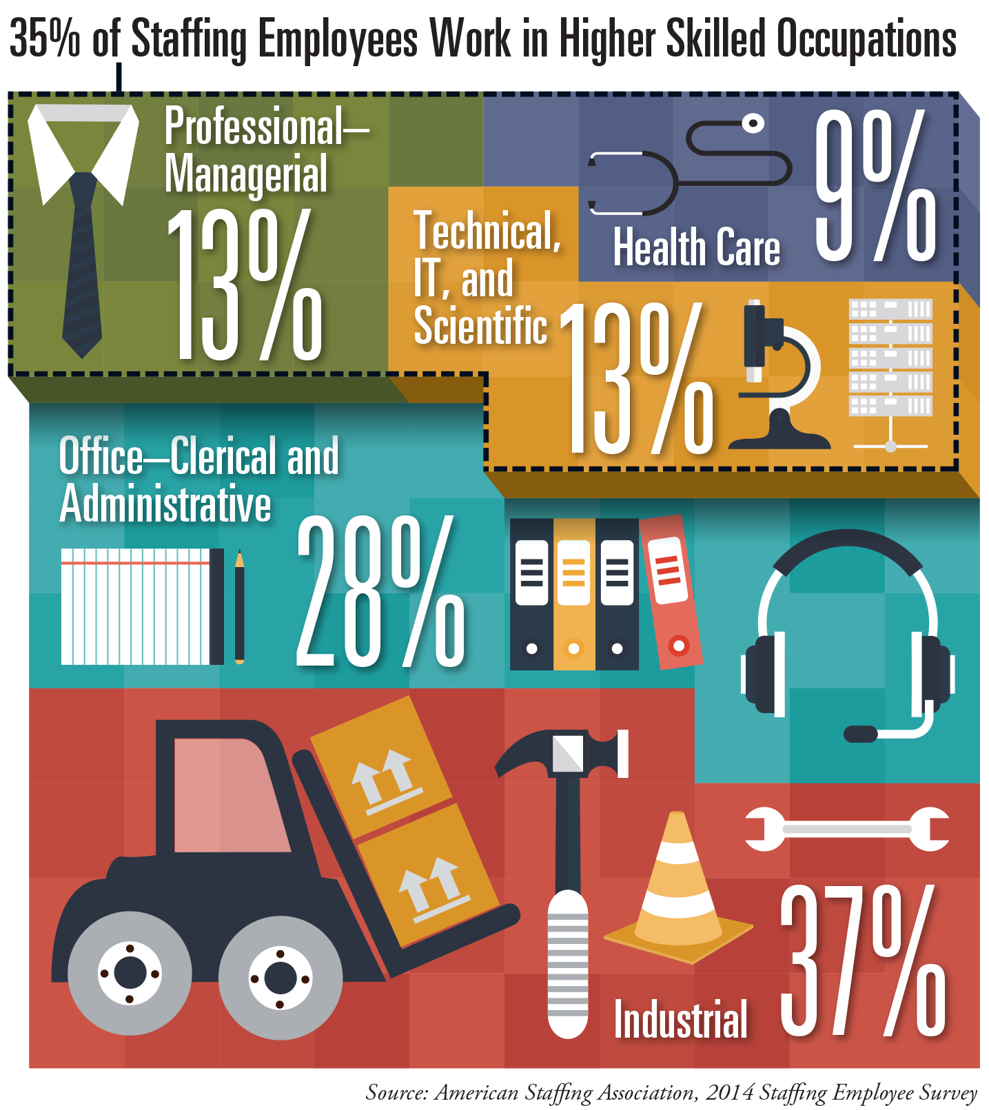 What Industry Sectors do Staffing Employees Work in? [Infographic]