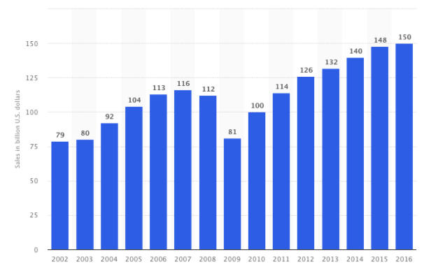 Statista Staffing and Recruiting Sales 2002-2016.png